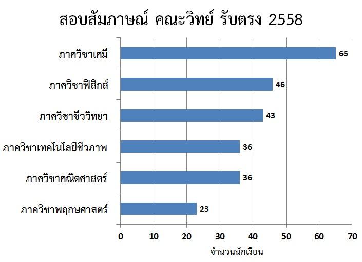 Interview_Stat_20150321