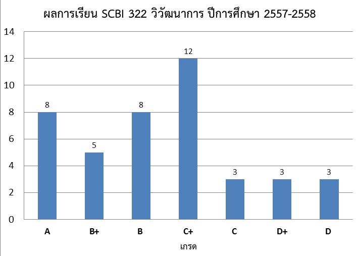 SCBI322_Grades_2014-2015