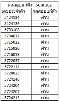 SCBI102_Reexam_Results_2015